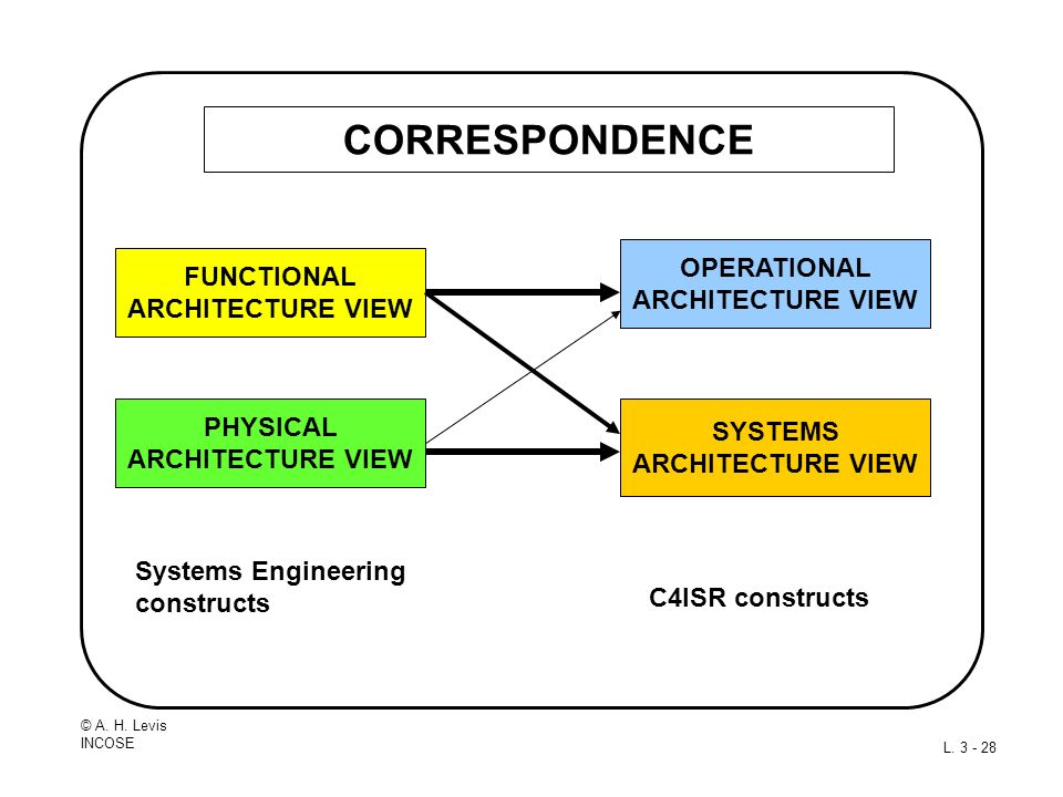 CORRESPONDENCE OPERATIONAL FUNCTIONAL ARCHITECTURE VIEW