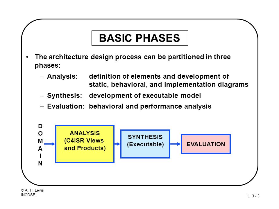 BASIC PHASES The architecture design process can be partitioned in three phases: