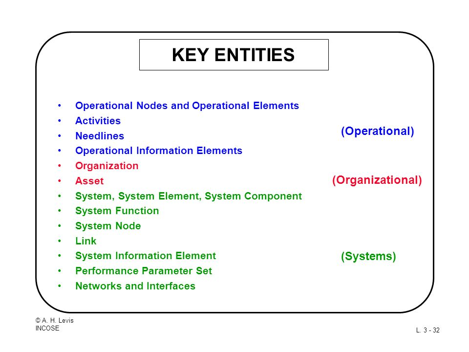 KEY ENTITIES (Operational) (Organizational) (Systems)