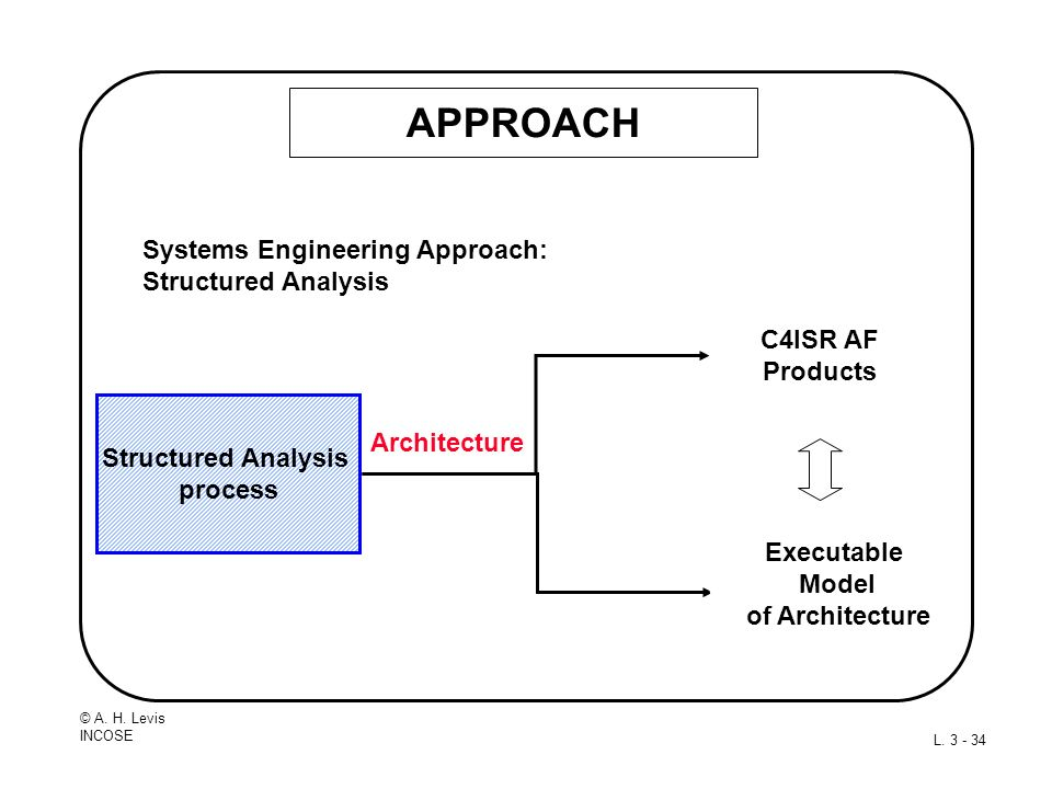 APPROACH Systems Engineering Approach: Structured Analysis C4ISR AF