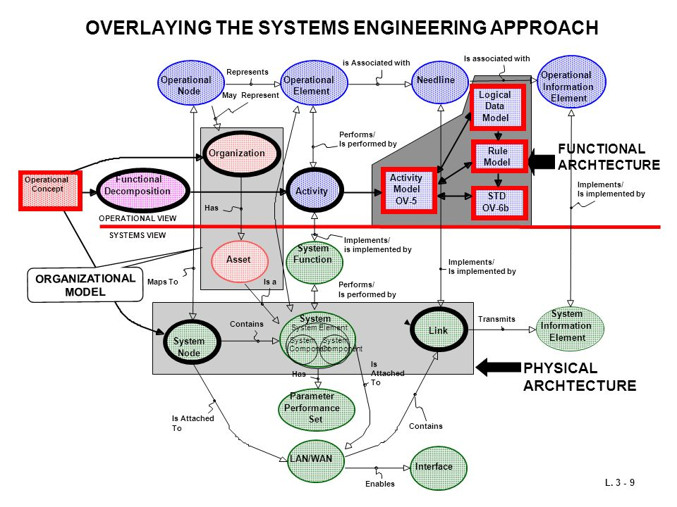 OVERLAYING THE SYSTEMS ENGINEERING APPROACH