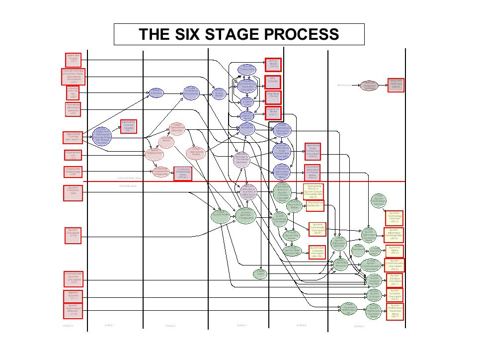 THE SIX STAGE PROCESS