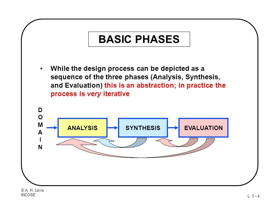 BASIC PHASES