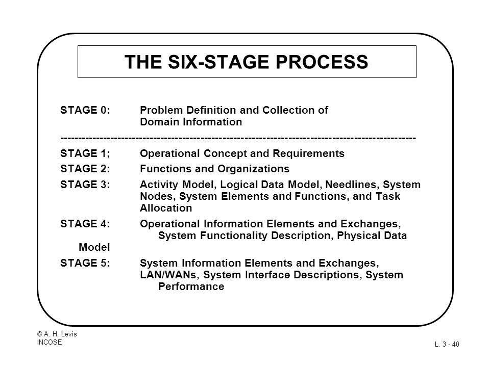 THE SIX-STAGE PROCESS STAGE 0: Problem Definition and Collection of Domain Information.