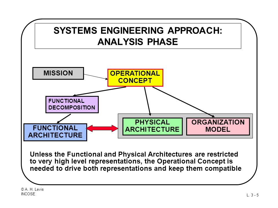 SYSTEMS ENGINEERING APPROACH: ANALYSIS PHASE