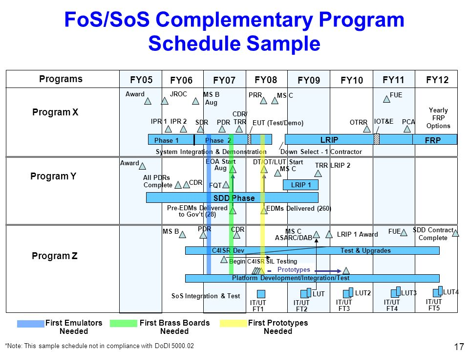 FoS/SoS Complementary Program Schedule Sample