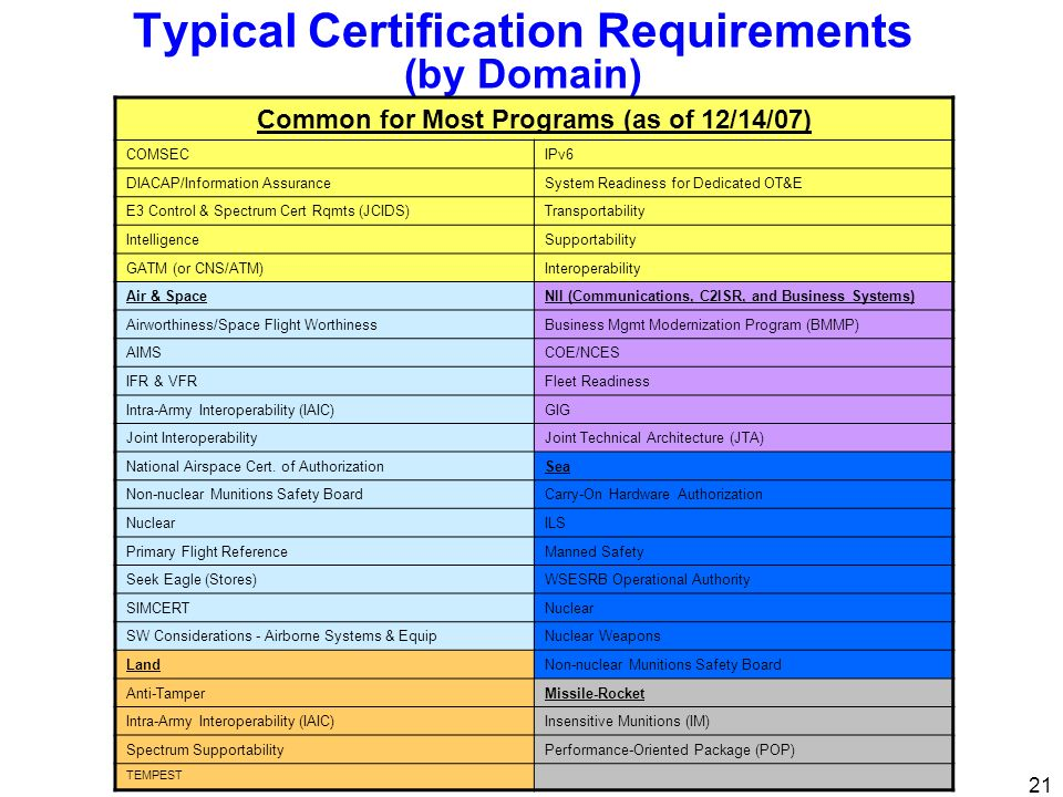 Typical Certification Requirements (by Domain)