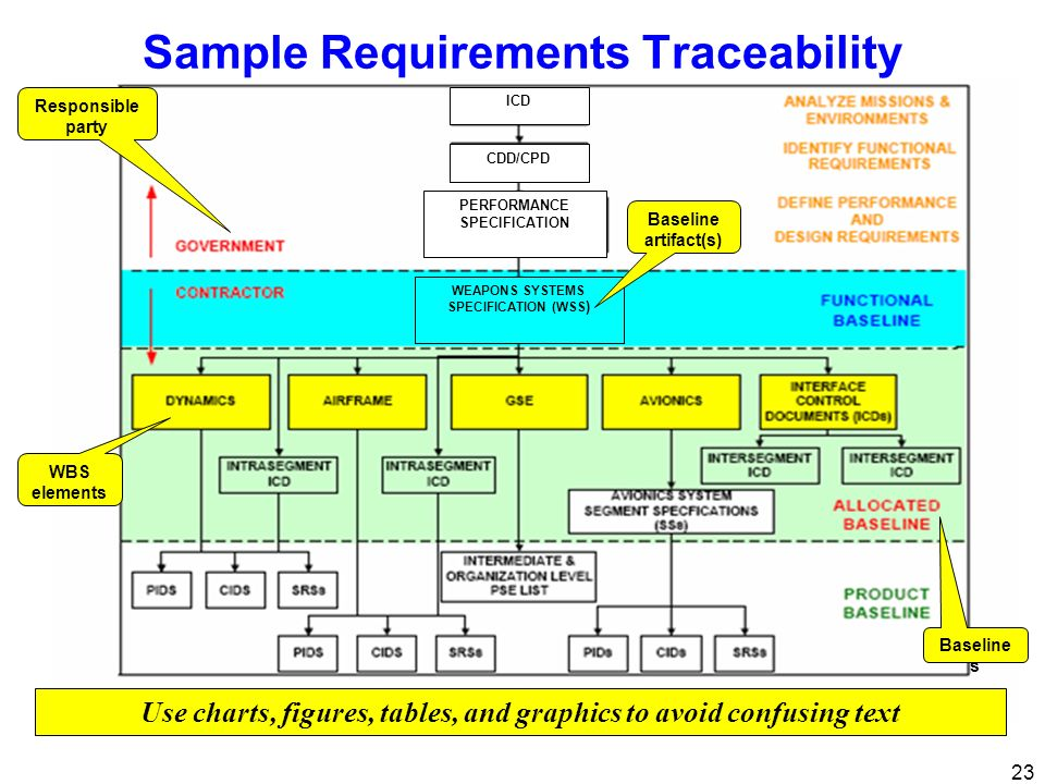 Sample Requirements Traceability