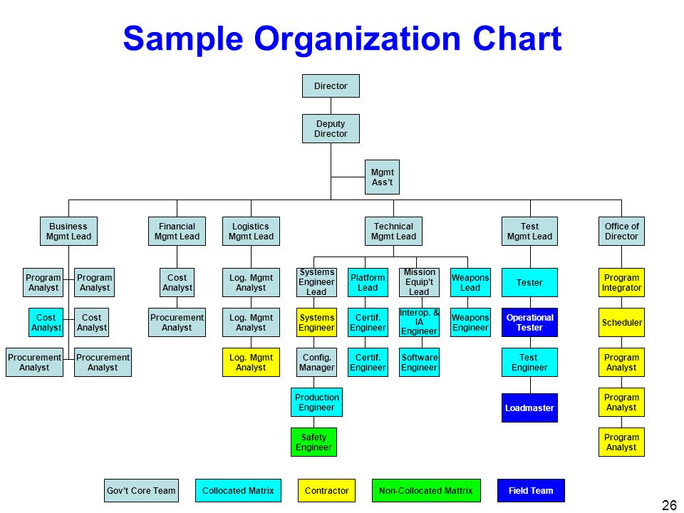 Sample Organization Chart