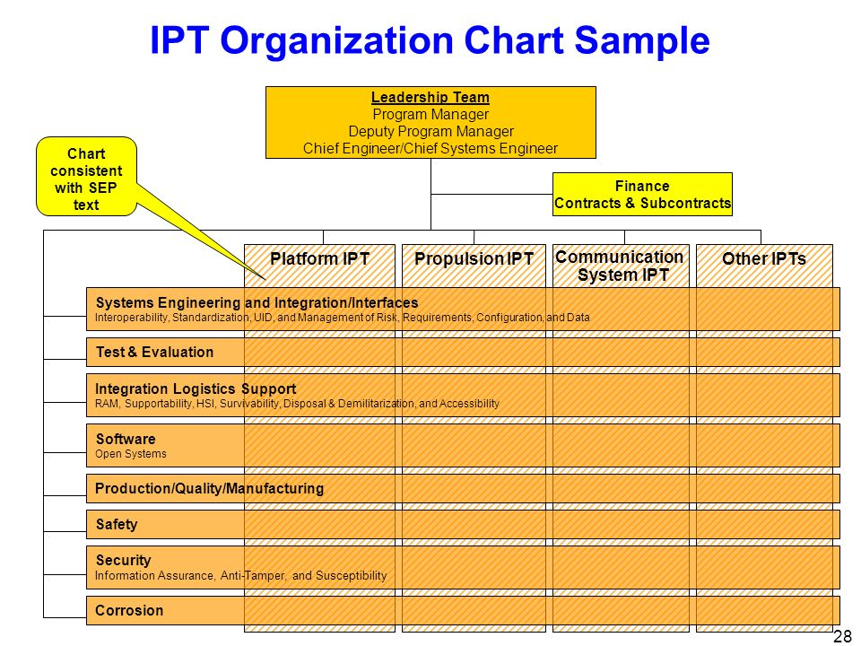 IPT Organization Chart Sample