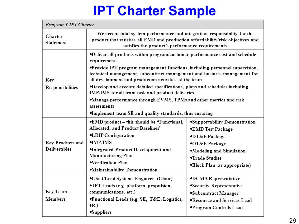 IPT Charter Sample Program Y IPT Charter Charter Statement
