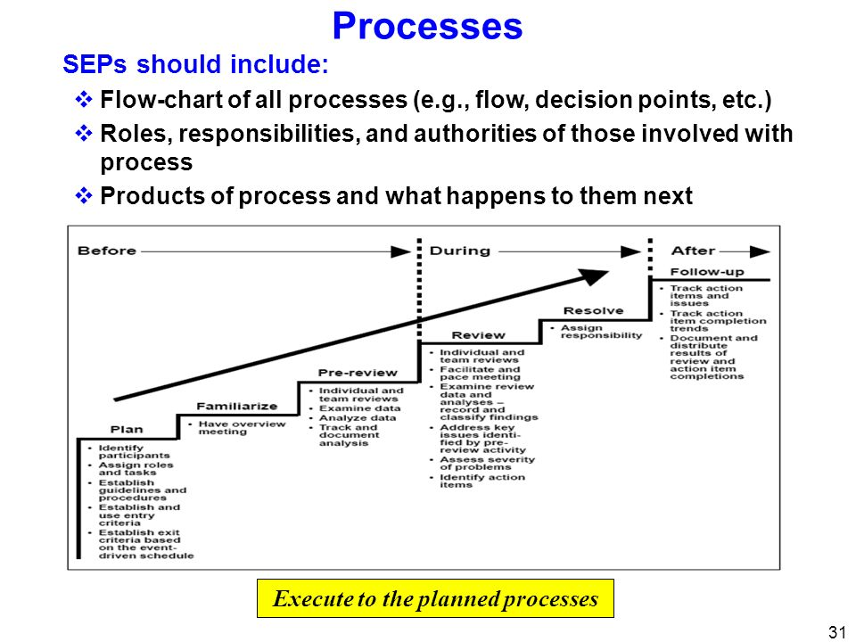 Execute to the planned processes