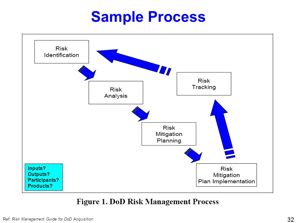 Sample Process Inputs Outputs Participants Products