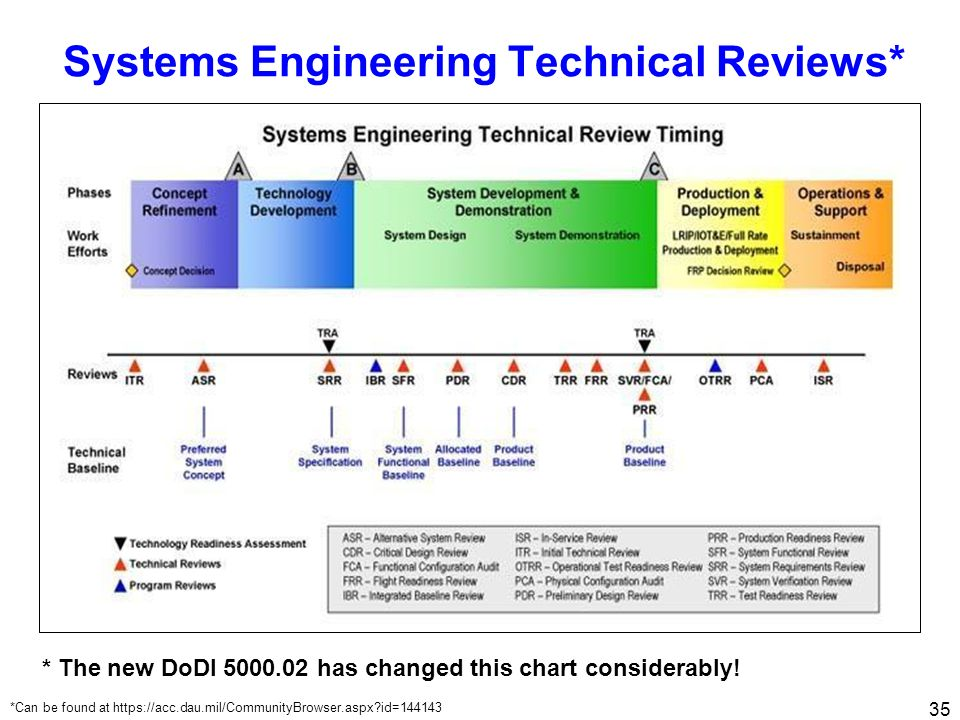 Systems Engineering Technical Reviews*