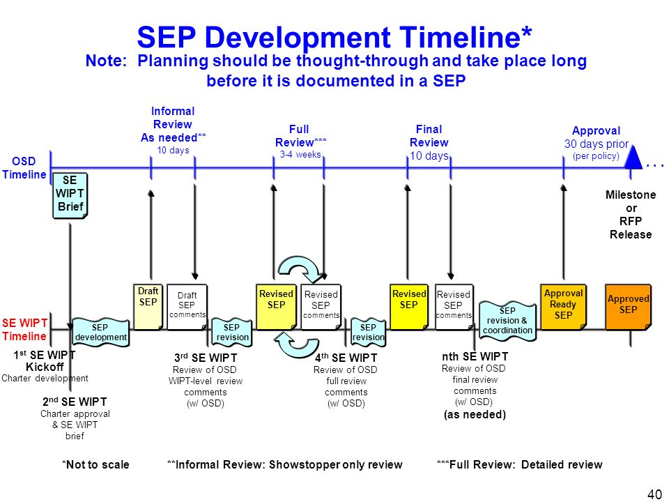 SEP Development Timeline*