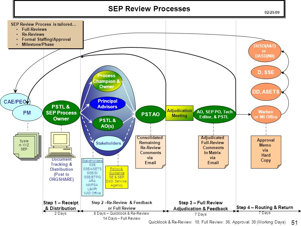 SEP Review Processes D, SSE DD, ASETS CAE/PEO PSTL & SEP Process PM