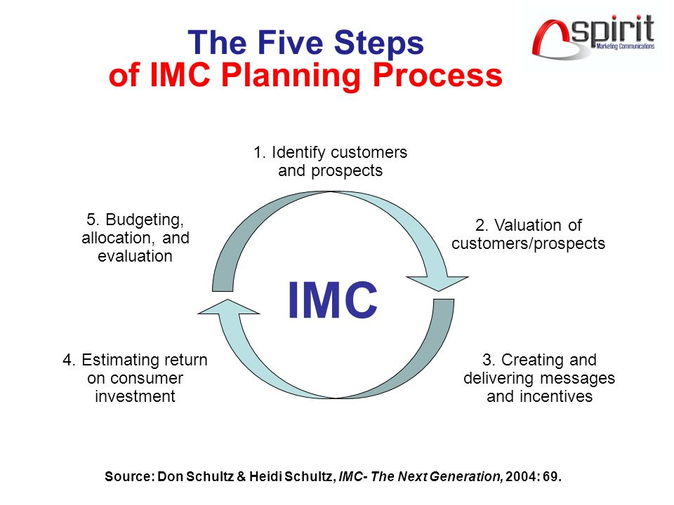 the integrated marketing communication imc plan Integrated marketing communication strategies of apple and  imc is used practically  an integrated marketing communication plan uses the.