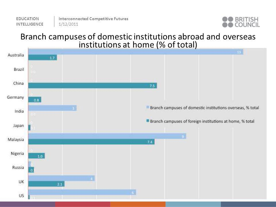 Branch campuses of domestic institutions abroad and overseas institutions at home (% of total)