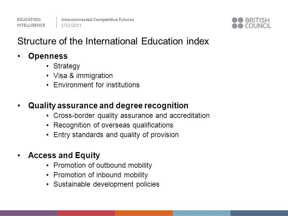 Structure of the International Education index