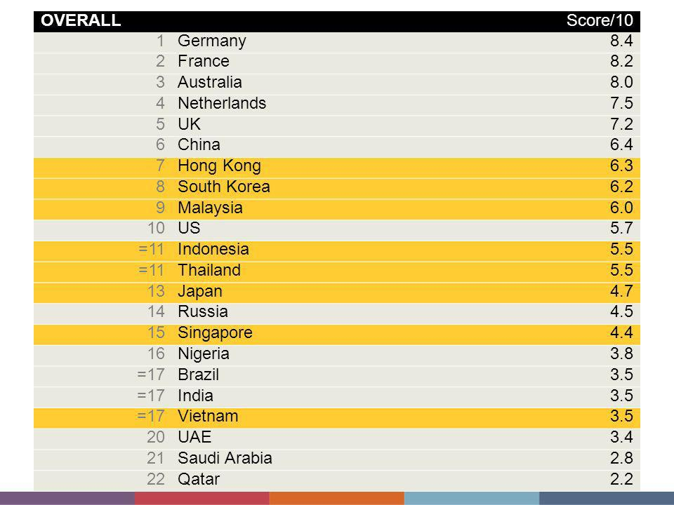 OVERALL Score/ Germany France Australia Netherlands