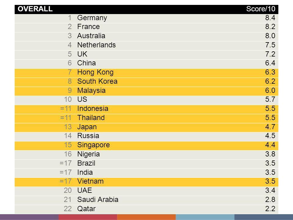 OVERALL Score/10. 1. Germany. 8.4. 2. France. 8.2. 3. Australia. 8.0. 4. Netherlands. 7.5.