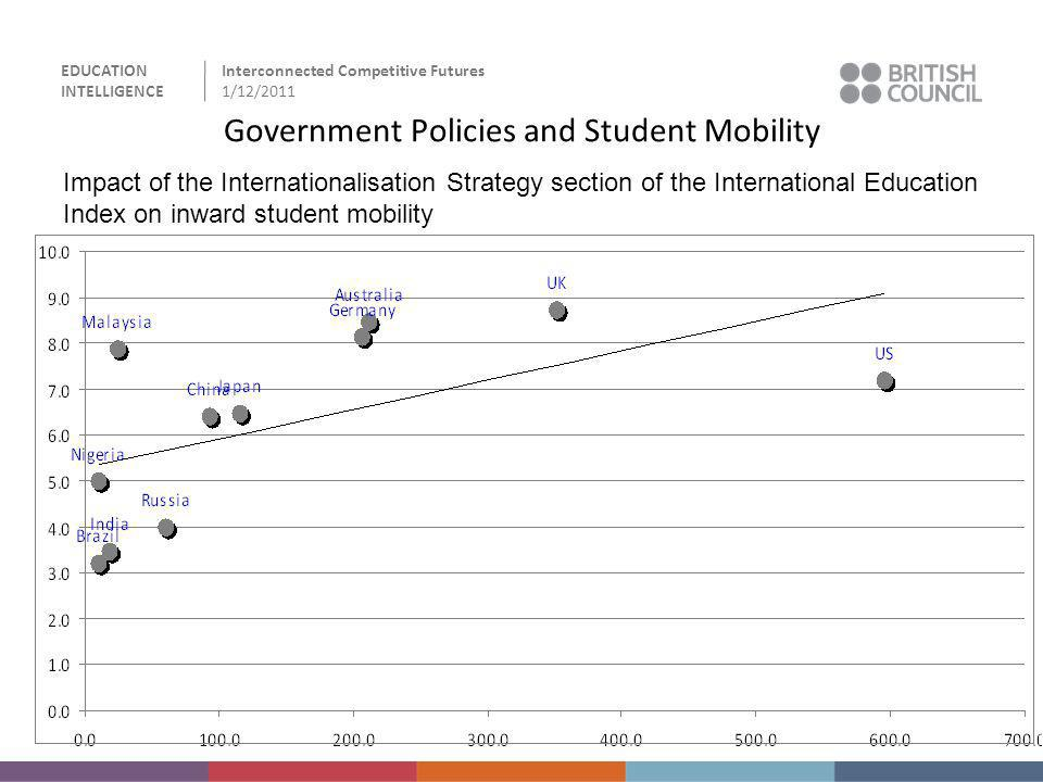 Government Policies and Student Mobility
