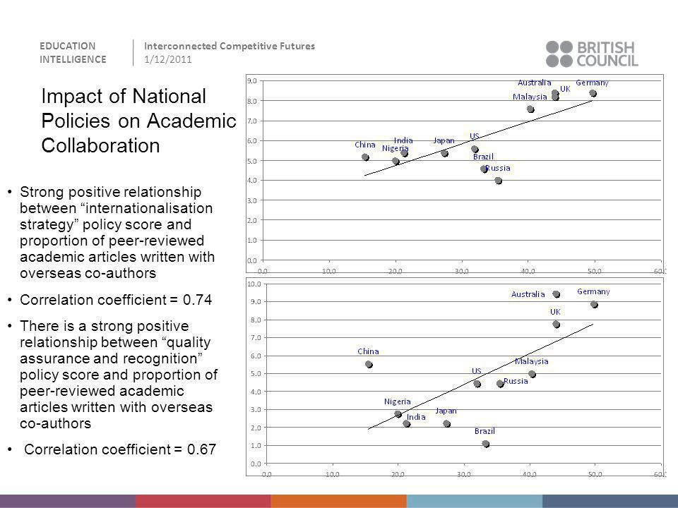 Impact of National Policies on Academic Collaboration