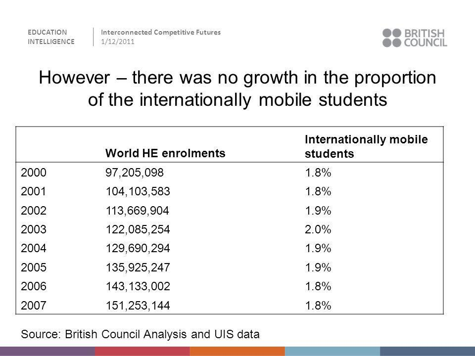 However – there was no growth in the proportion of the internationally mobile students