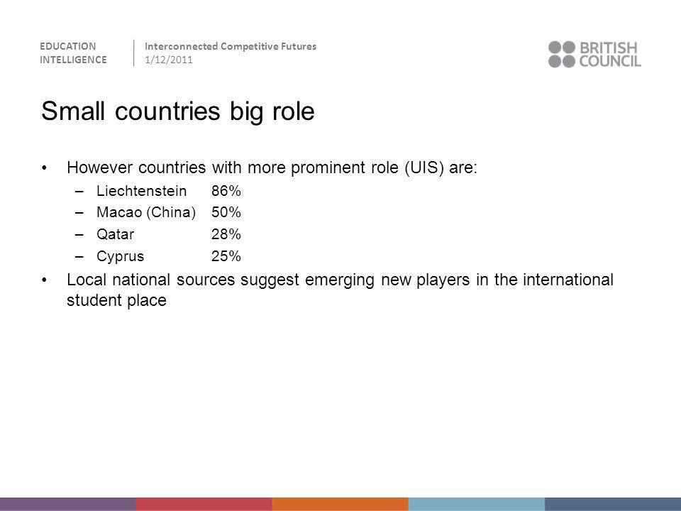 Small countries big role