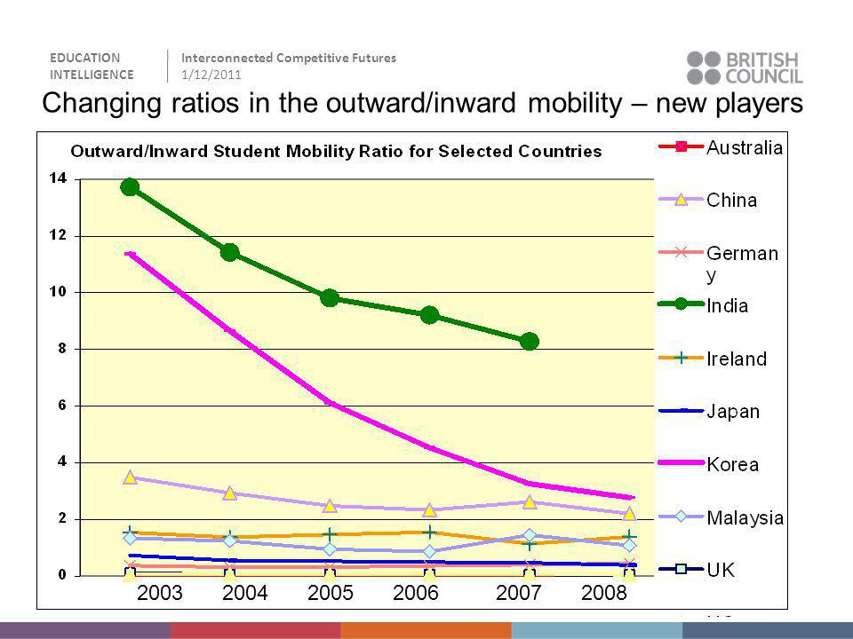 Changing ratios in the outward/inward mobility – new players