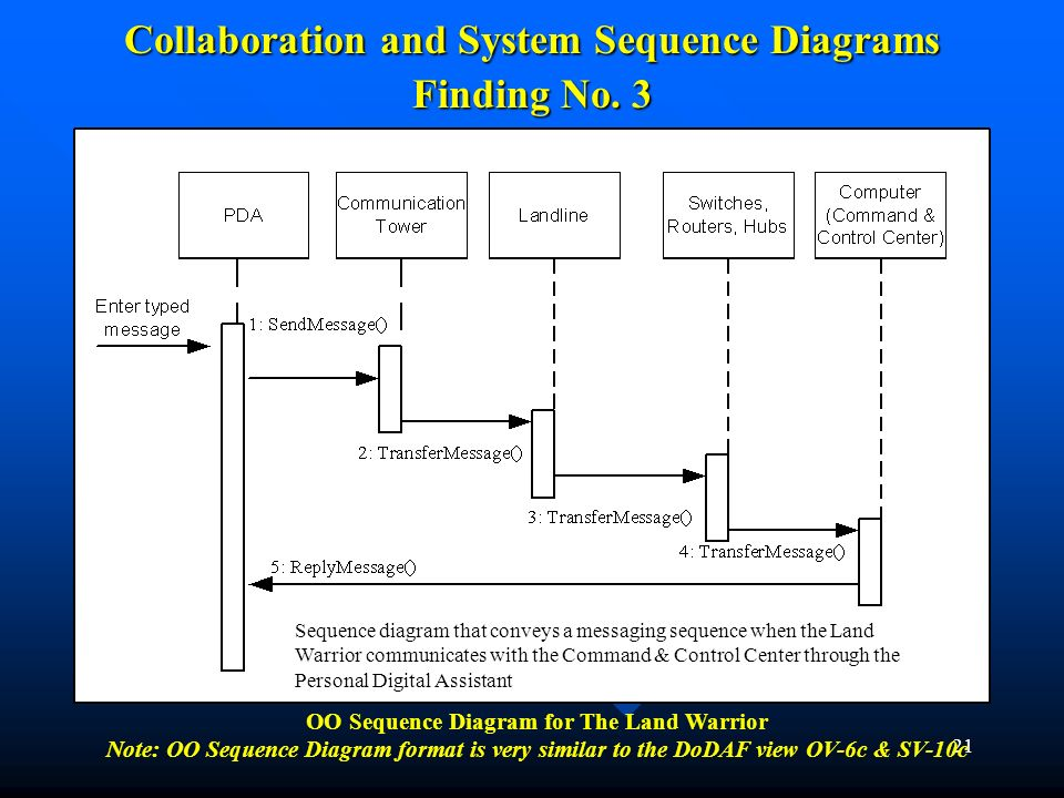 Collaboration and System Sequence Diagrams Finding No. 3
