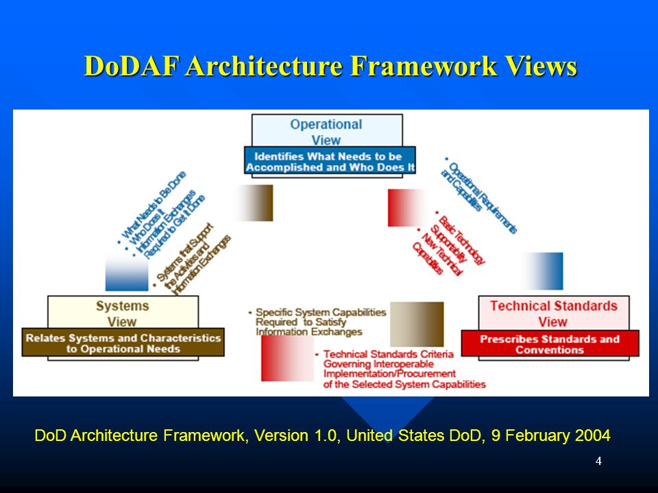 DoDAF Architecture Framework Views