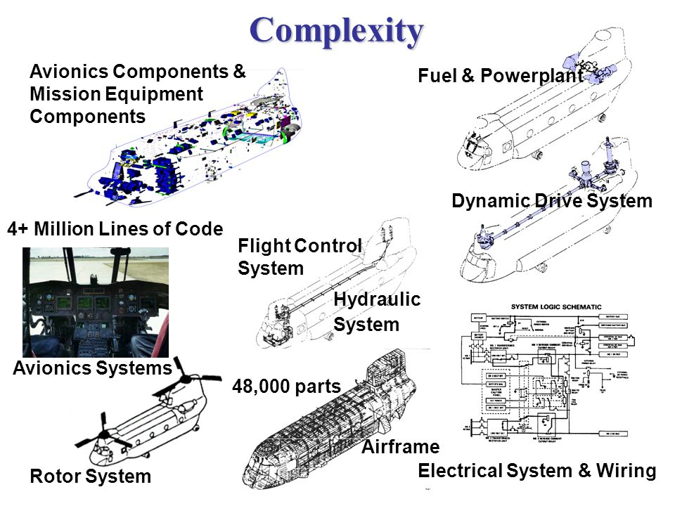 Complexity Avionics Components & Mission Equipment Components