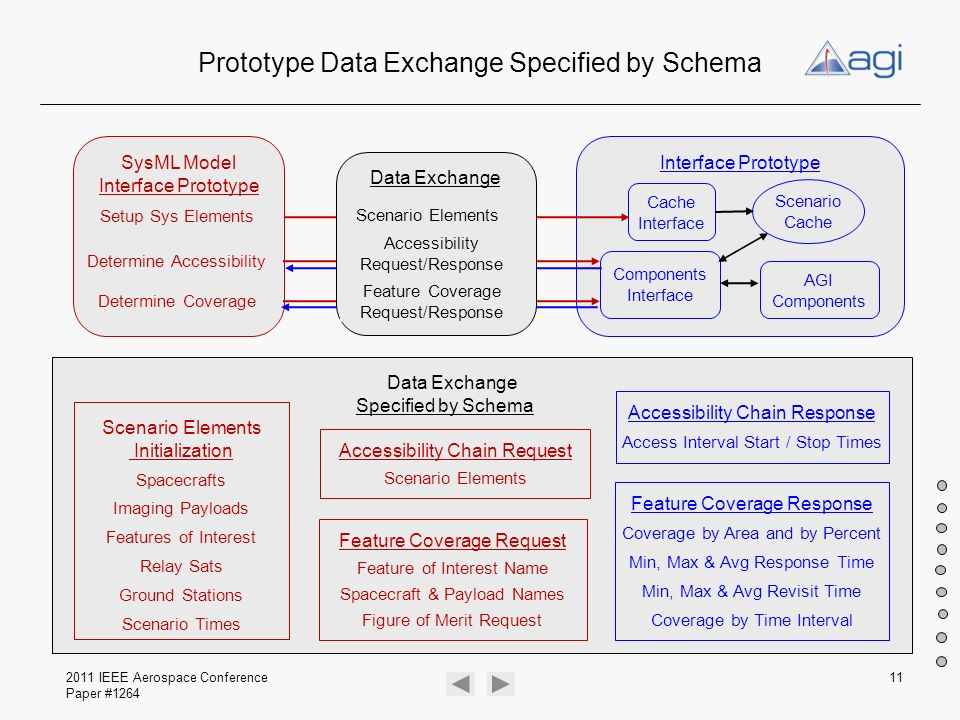 Prototype Data Exchange Specified by Schema