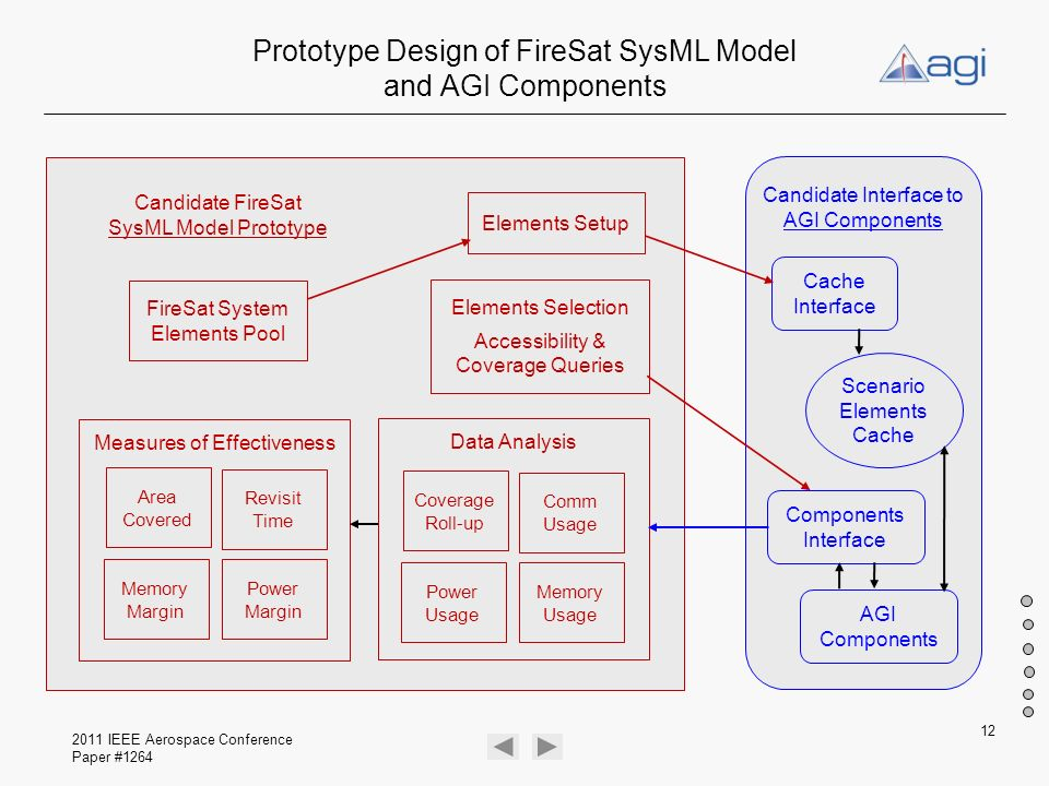 Prototype Design of FireSat SysML Model and AGI Components