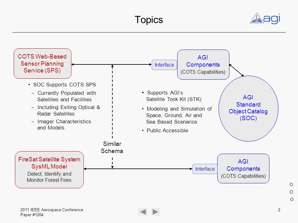 Topics COTS Web-Based Sensor Planning Service (SPS) AGI Components