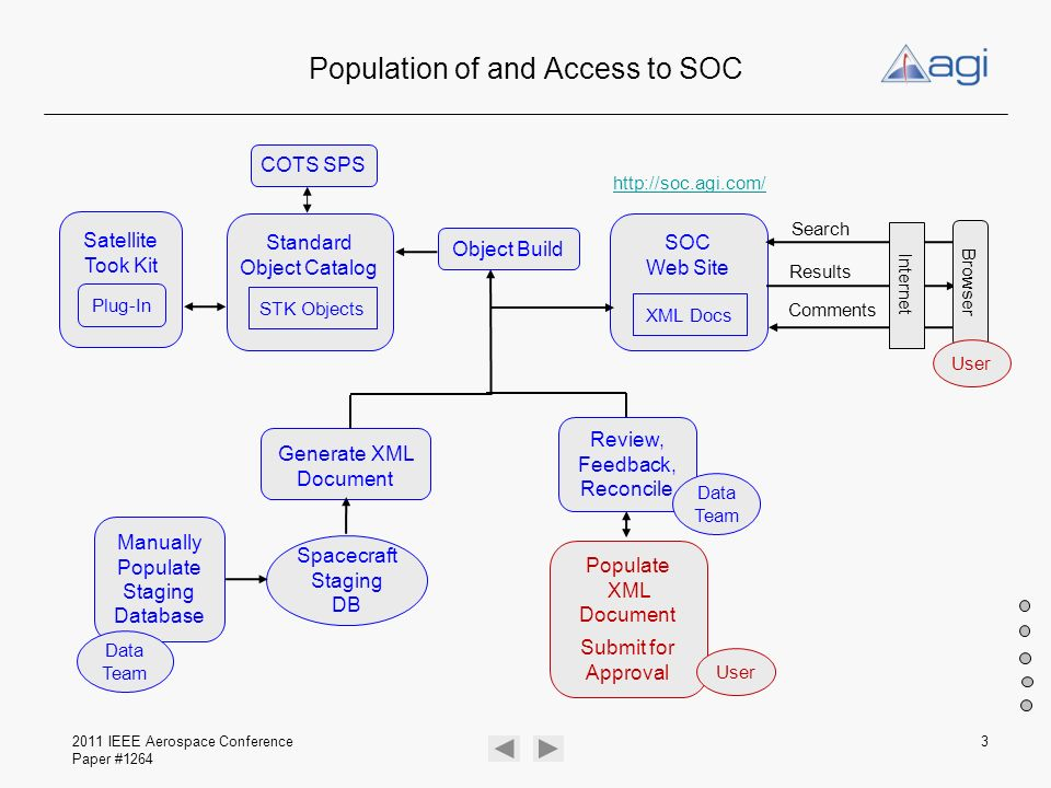 Population of and Access to SOC