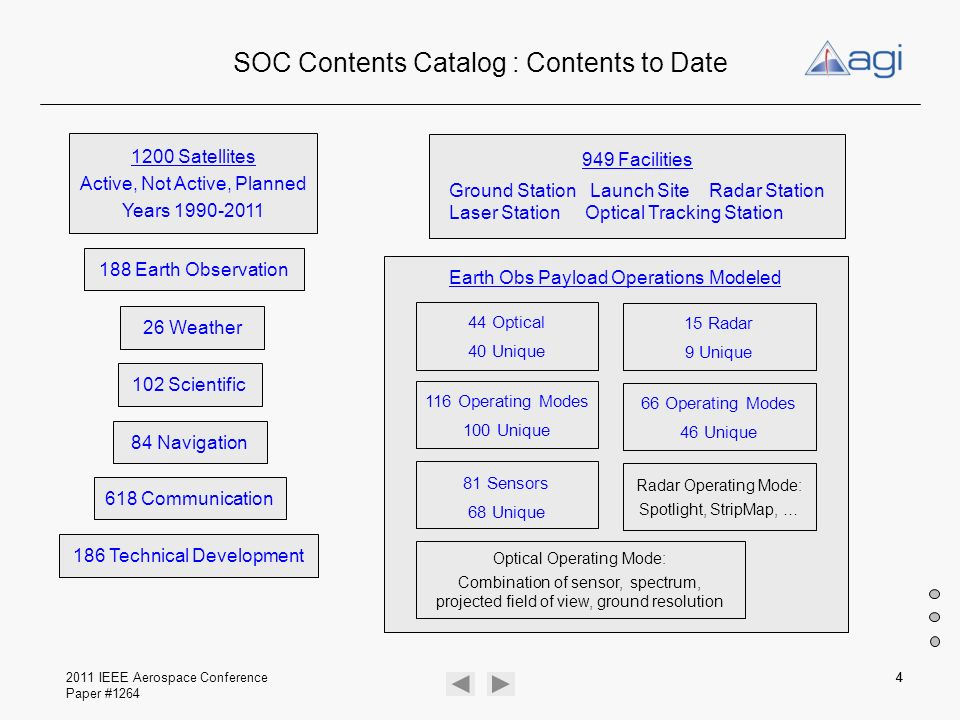 SOC Contents Catalog : Contents to Date