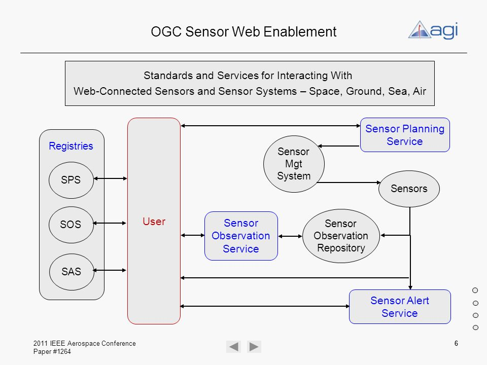 OGC Sensor Web Enablement