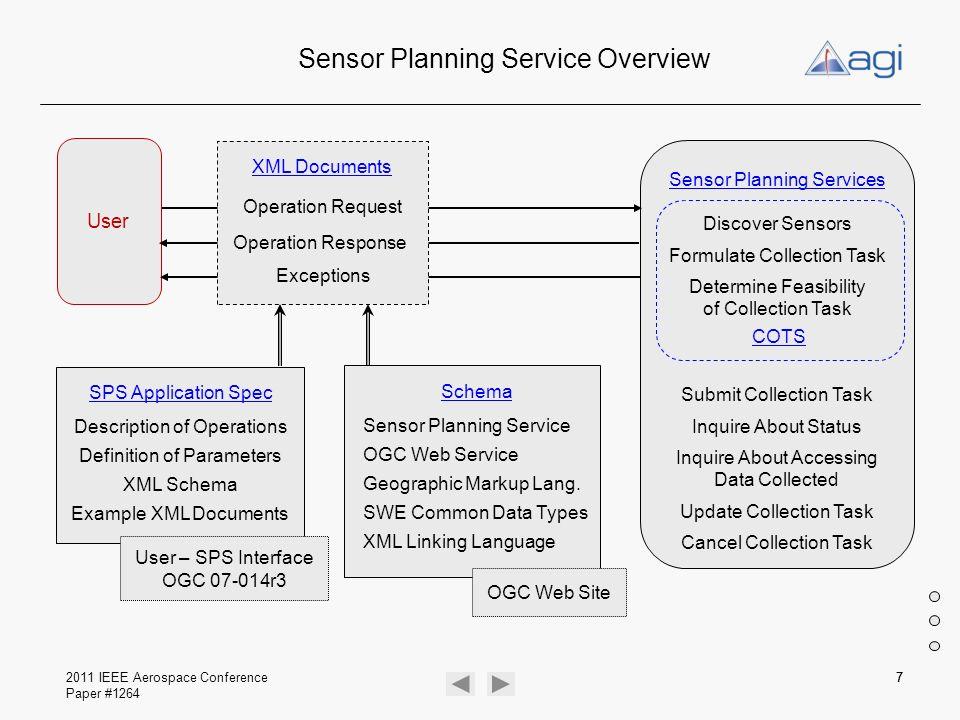 Sensor Planning Service Overview