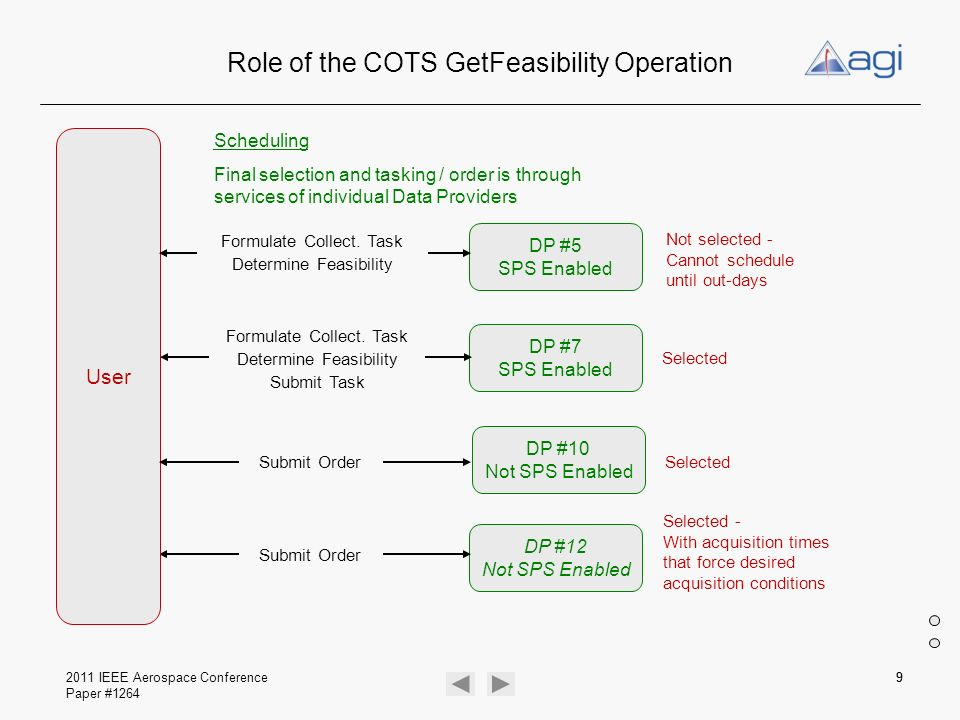 Role of the COTS GetFeasibility Operation