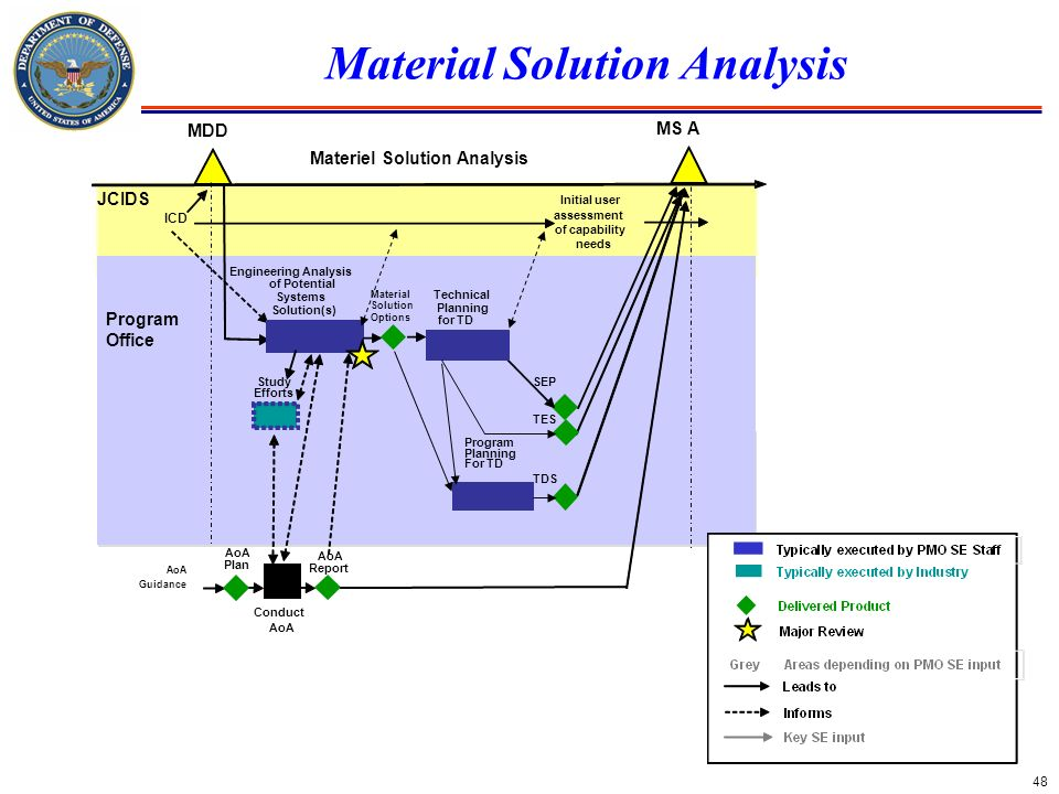 Material Solution Analysis