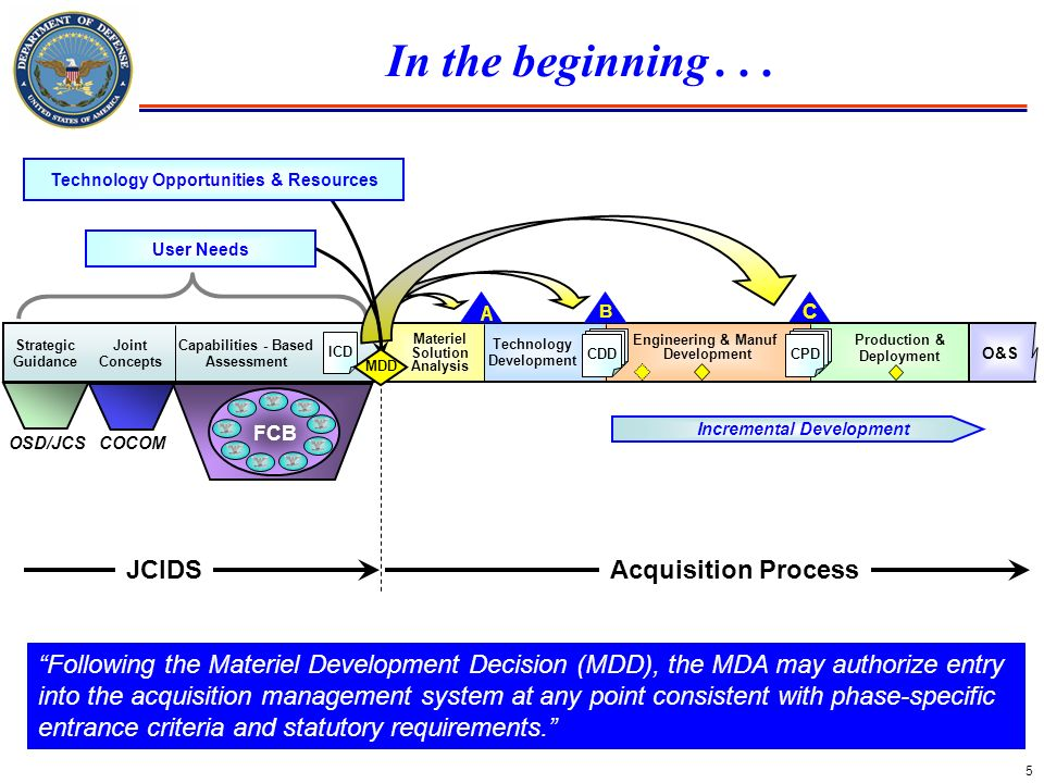 In the beginning . . . JCIDS Acquisition Process