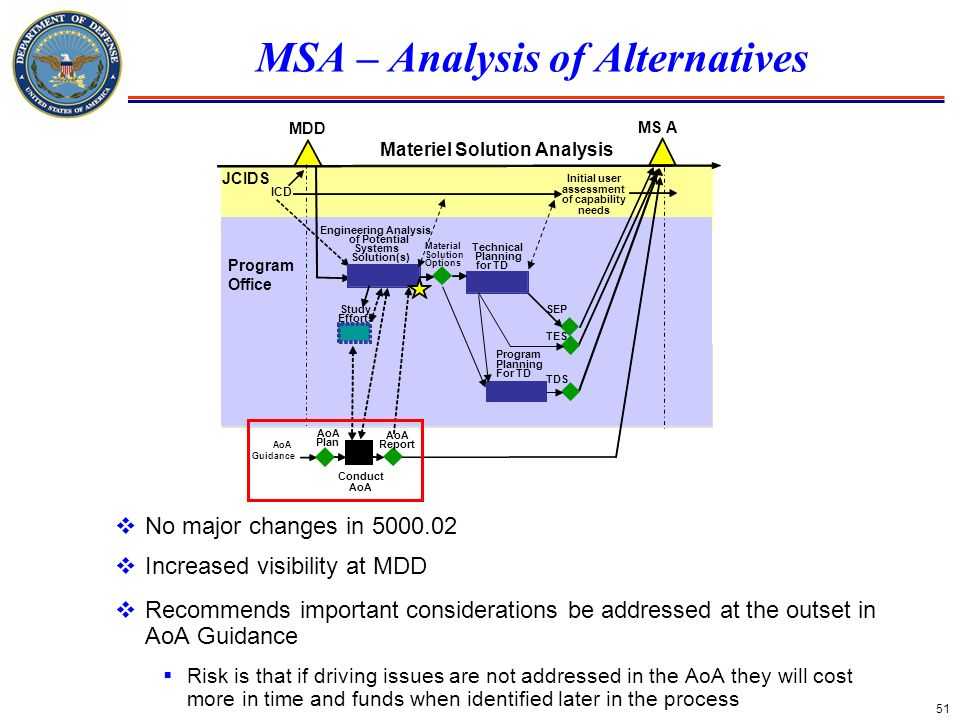 MSA – Analysis of Alternatives