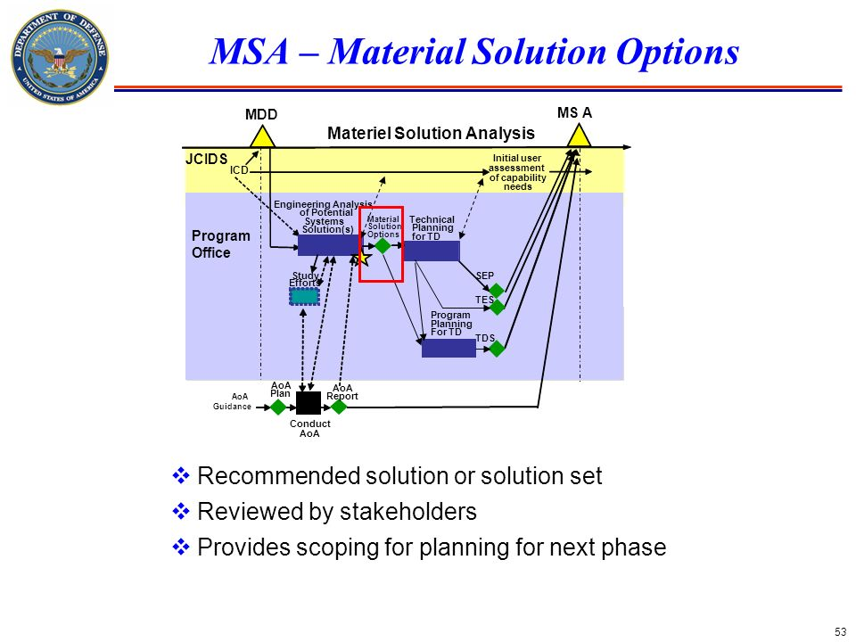 MSA – Material Solution Options