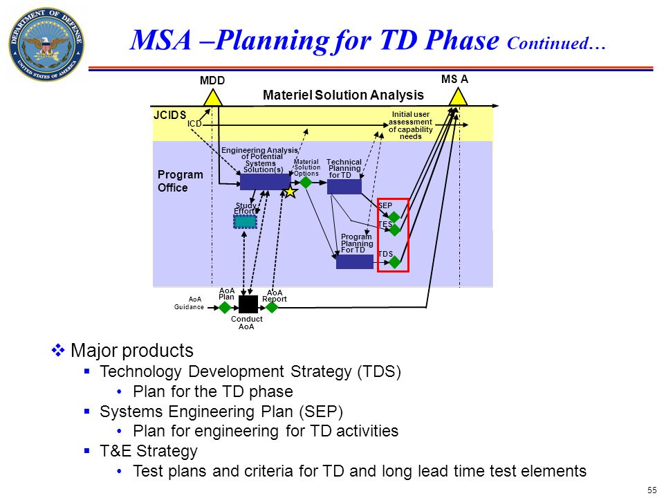 MSA –Planning for TD Phase Continued…