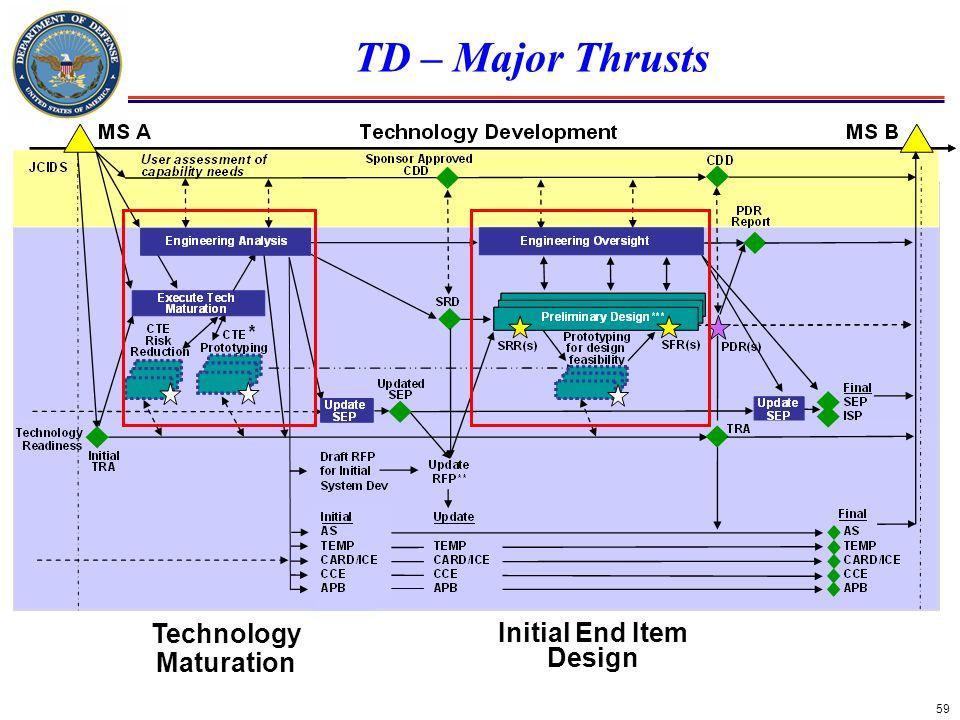 Technology Maturation Initial End Item Design