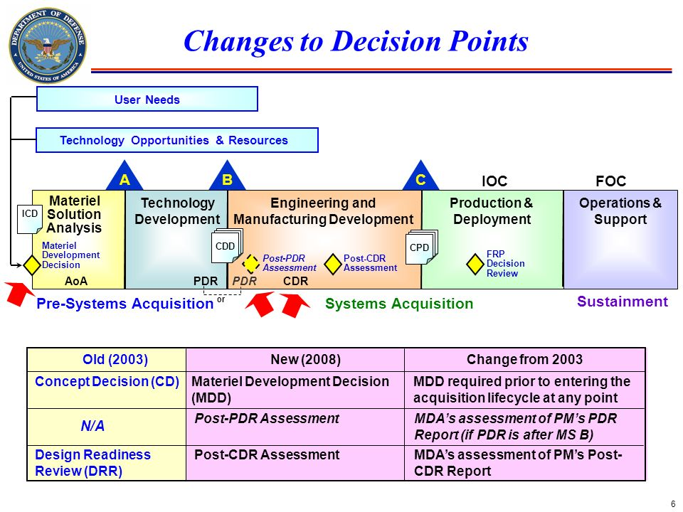 Changes to Decision Points