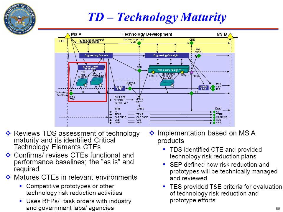 TD – Technology Maturity