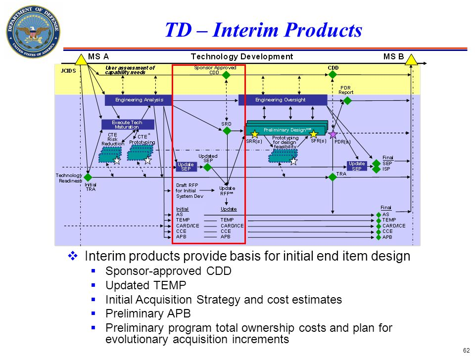 TD – Interim Products Interim products provide basis for initial end item design. Sponsor-approved CDD.